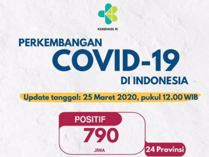 Update Corona 25 Maret: 105 Temuan Baru, 440 Positif di Jakarta Total Tembus 790 Kasus di Indonesia