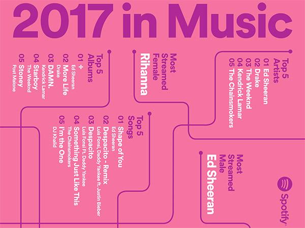 Hip Hop Hingga K-Pop, Inilah Genre Musik Paling Nge-tren di Indonesia Sepanjang 2017 Menurut Spotify