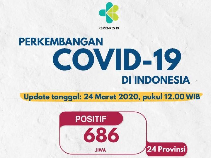 Update Corona 24 Maret: 686 Kasus di 24 Provinsi, 55 Meninggal