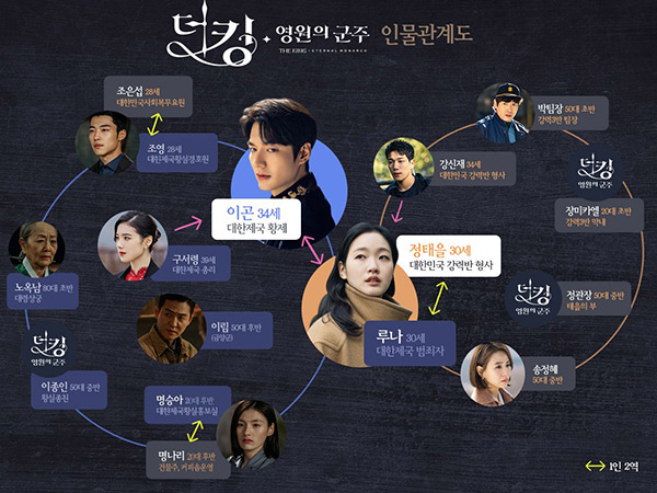 Teka-teki yang Masih Gantung dari Drama The King: Eternal Monarch