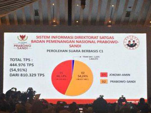 'Tuyul' hingga Persenan Turun Terungkap dari BPN Prabowo-Sandi Terkait Kecurangan Pilpres