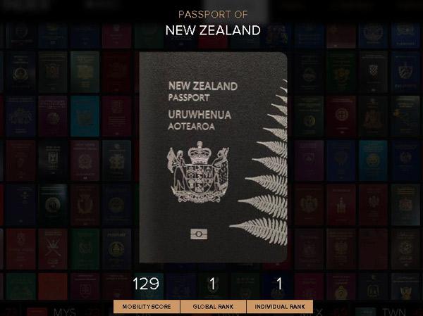 Geser Jepang, Paspor Selandia Baru Paling Kuat di Dunia
