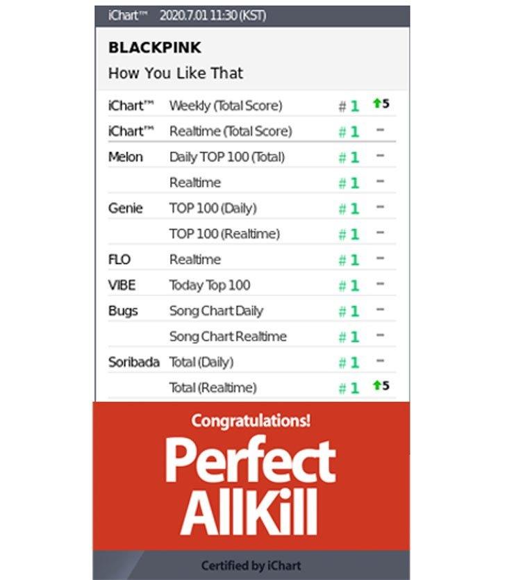 Blackpink How You Like That Jadi Lagu Grup K Pop Pertama Yang Raih Perfect All Kill Tahun Ini
