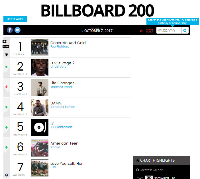 STEVE PERRY'S TRACES DEBUTS TOP 10 ON BILLBOARD 200 …